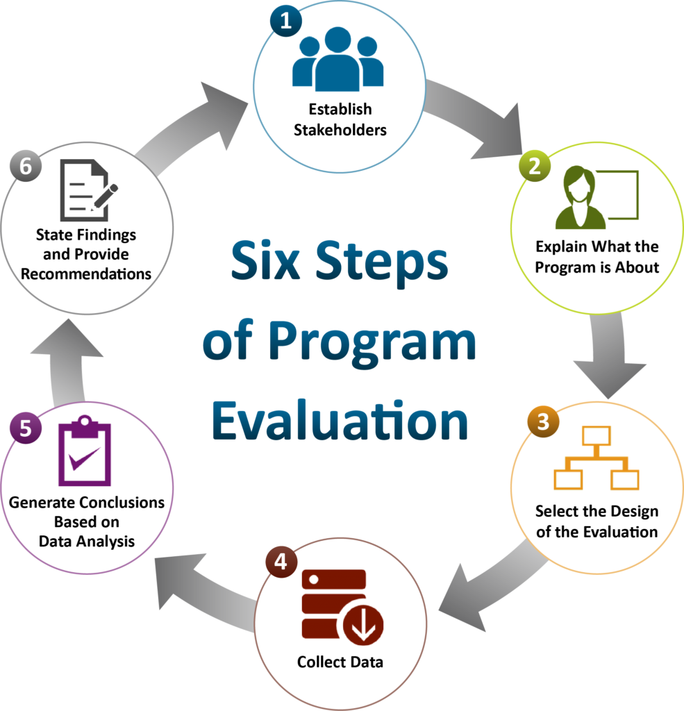 Six Steps of Program Evaluation