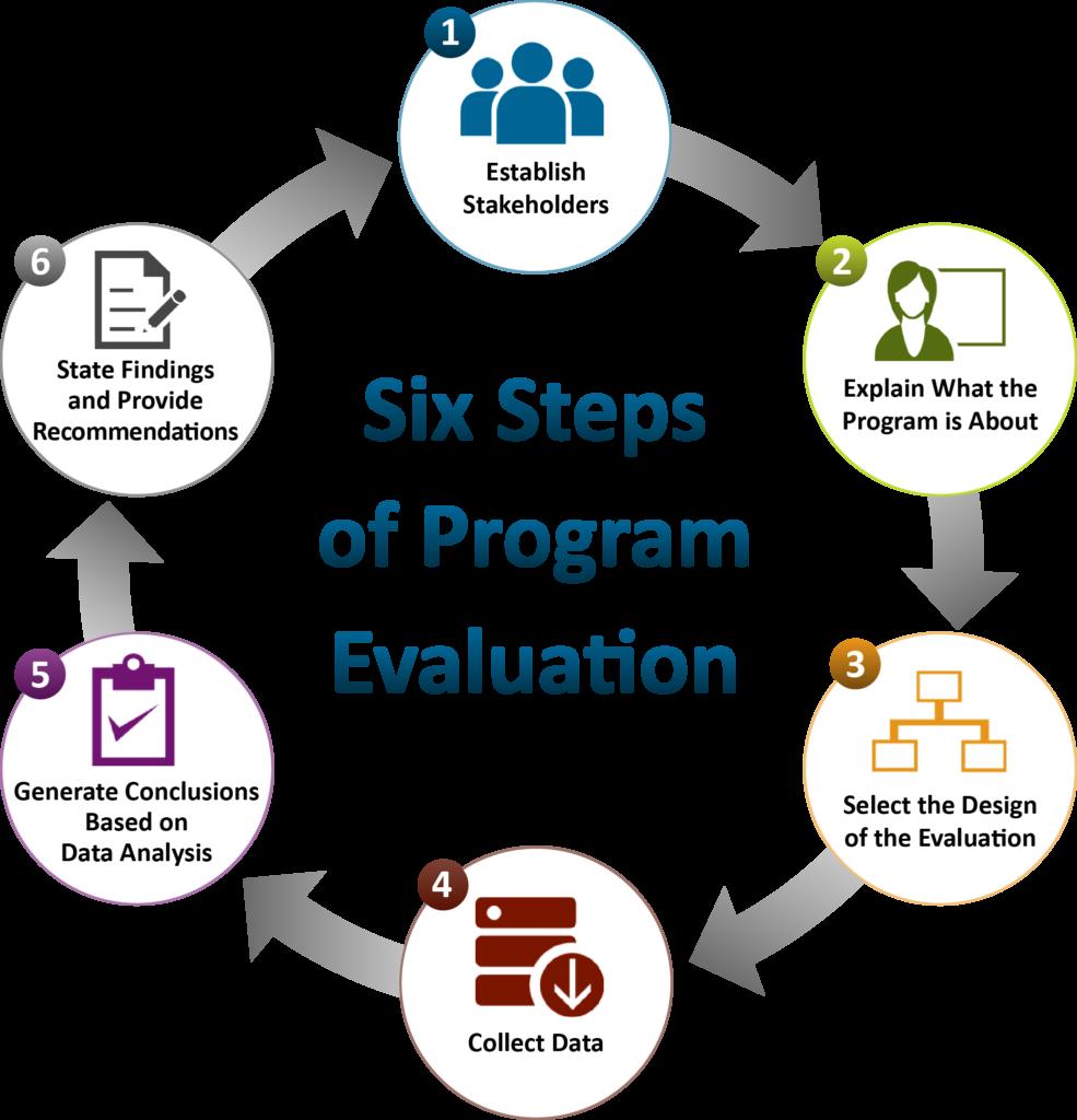 Six Steps of Program Evaluation