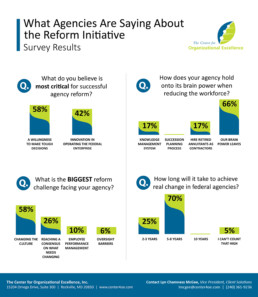 Agency Reform Summit Polling Results Infographic