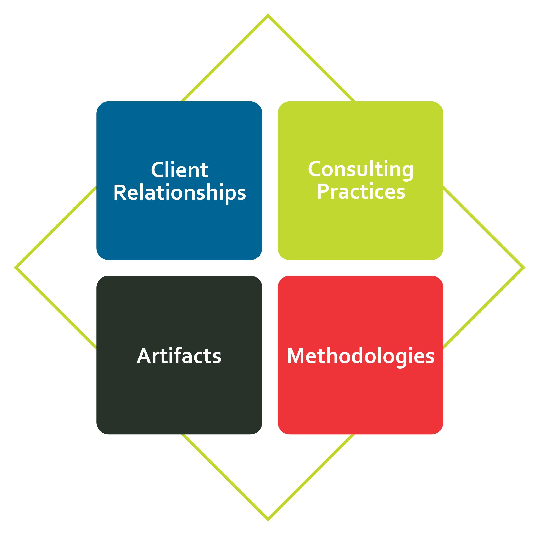 Four Quadrants of COE