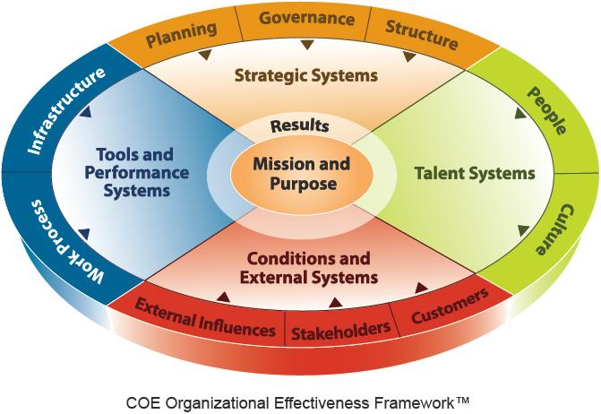 COE Trademarked OE Framework Model
