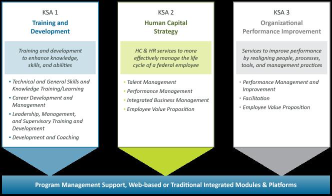 coe hcats three key service areas