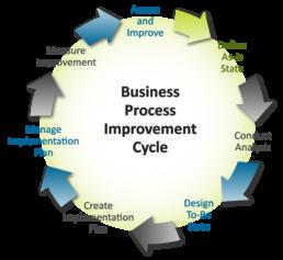 BPI-Cycle