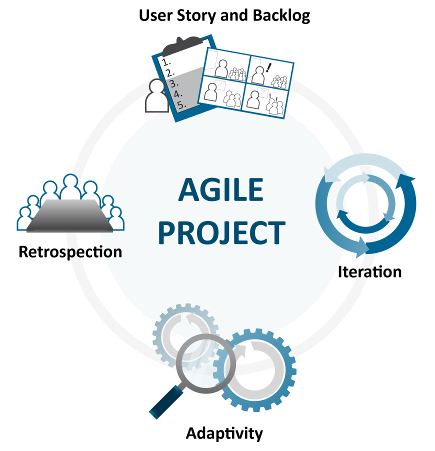 Four Characteristics of an Agile Project