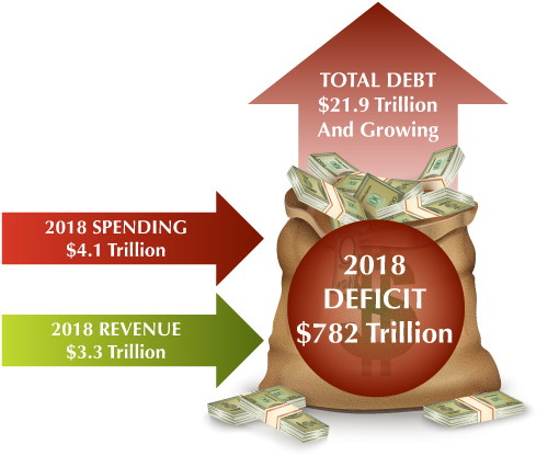 2018 spending 4.1 trillion 2018 revenue 3.3 trillion total debt 21.9 trillion and growing 2018 deficit 782 trilion