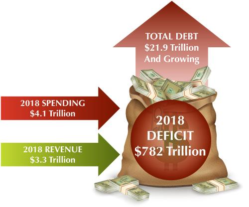 2018 spending 4.1 trillion 2018 revenue 3.3 trillion total debt 21.9 trillion and growing 2018 deficit 782 trilion