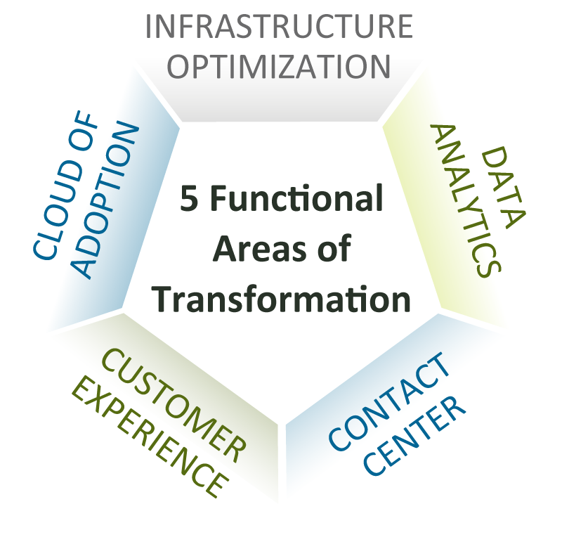 Five Functional Areas of Transformation